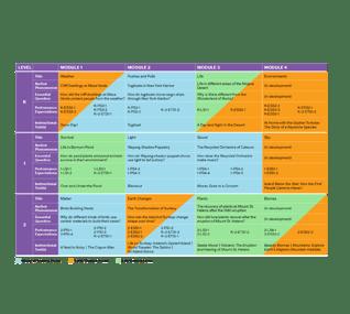 PhD Science Module Map