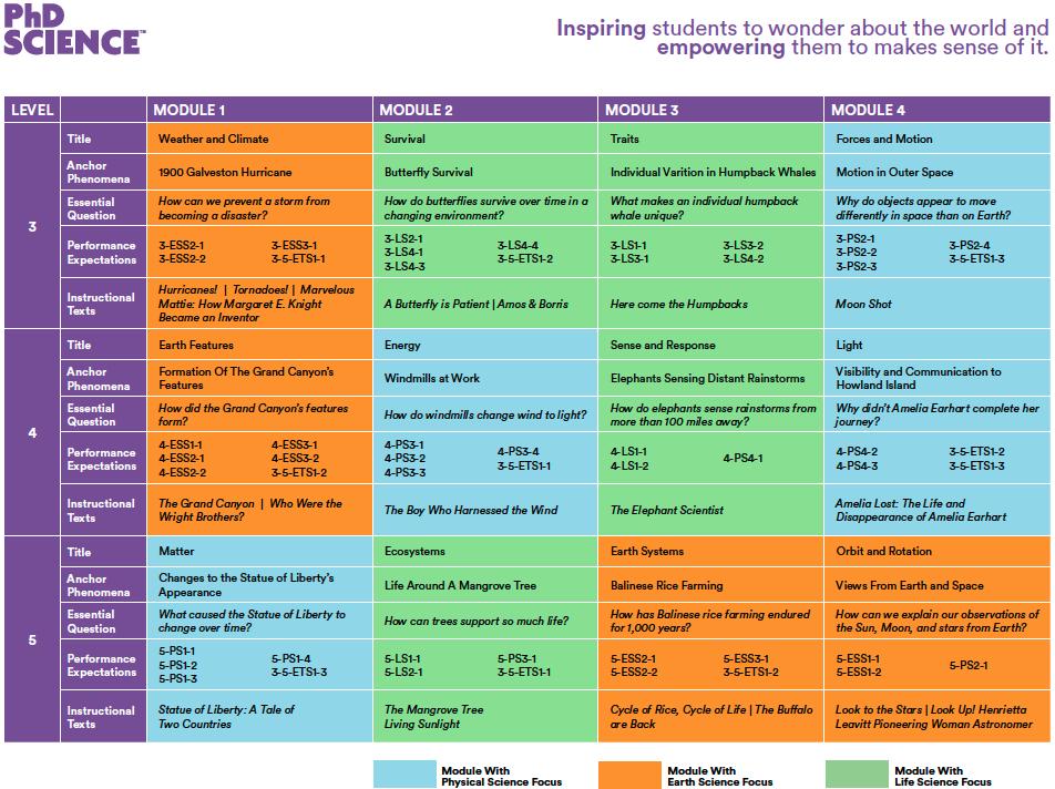 PhD Science | Module Map
